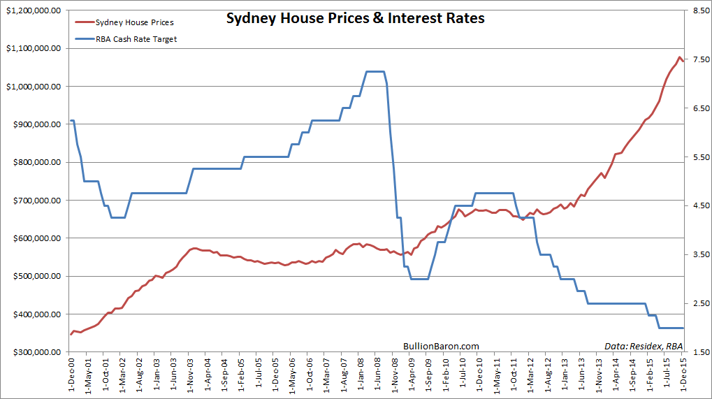 Sydney House prices vs Interest Rates 2000-2015